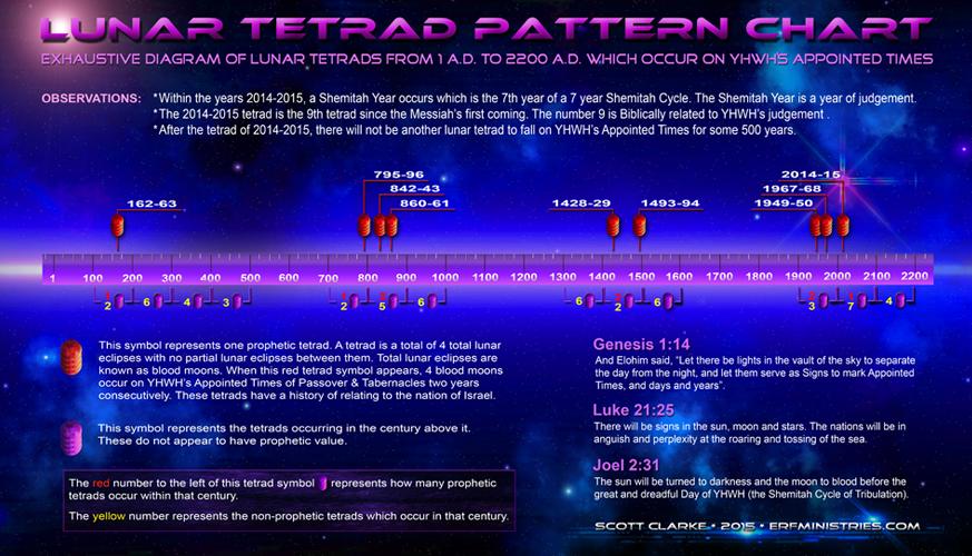Lunar-Tetrad-Chart-2015-873x500
