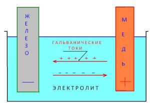 ЭЛЕКТРОЛИТ